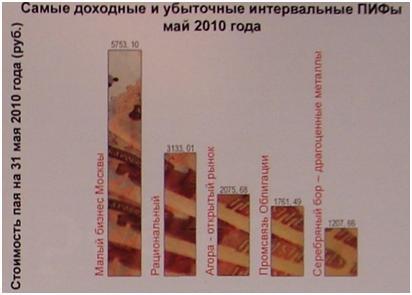 Паевые инвестиционные фонды в казахстане
